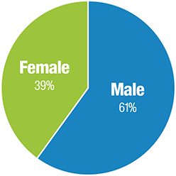 Male Female Chart